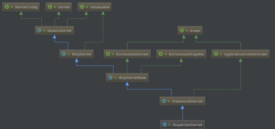SpringMVC加载过程及原理